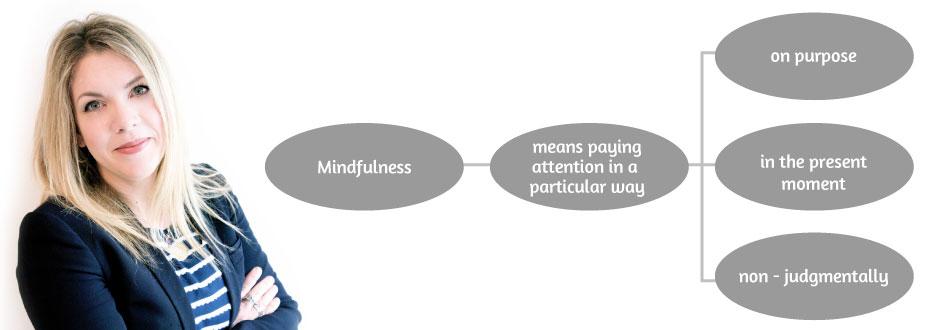 accredited .b mindfulness teacher Dr Alex Morris